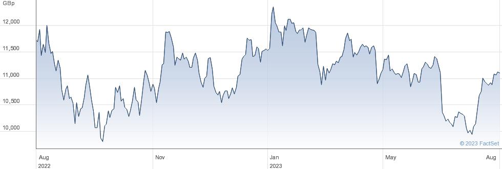 SPIRAX-SARCO performance chart