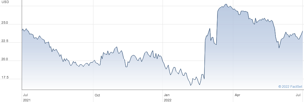 Nielsen Holdings PLC performance chart