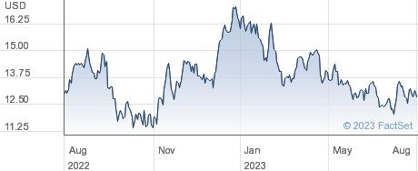 South32 Ltd performance chart