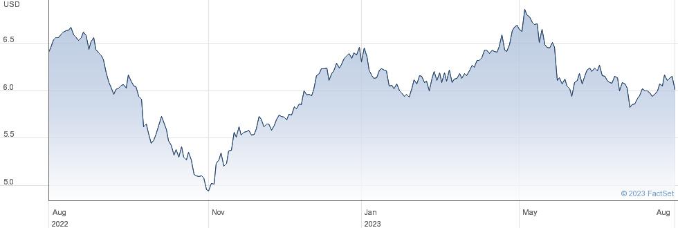CK Hutchison Holdings Ltd performance chart