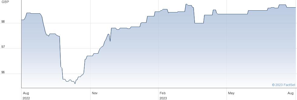 PROV.FIN 23 performance chart