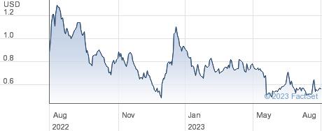 Fortress Biotech Inc performance chart