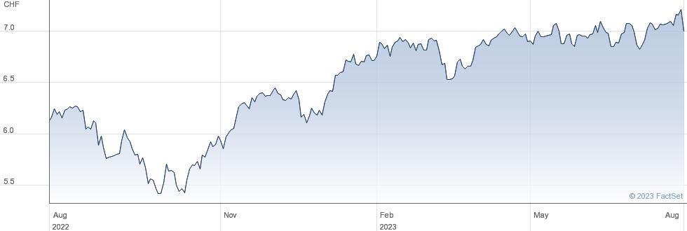 iShares MSCI EMU CHF Hedged UCITS ETF (Acc) performance chart