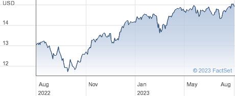 XEUROPE $ performance chart