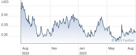 Paramount Gold Nevada Corp performance chart