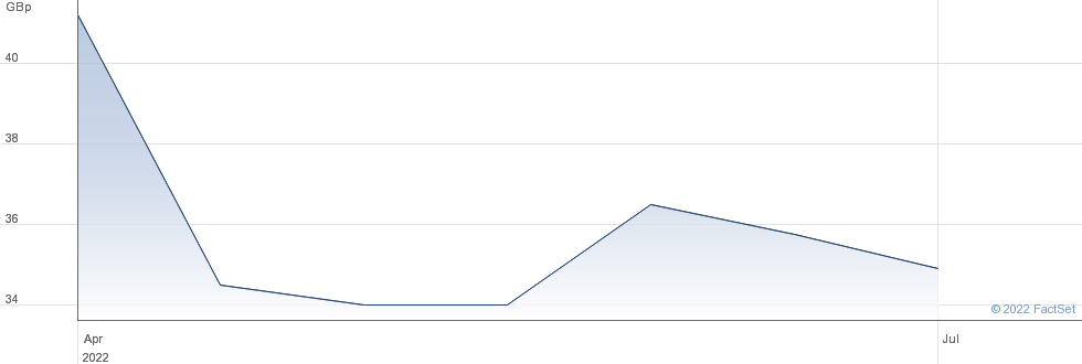 SAN LEON performance chart