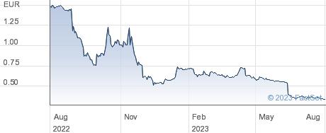 Biocartis Group NV performance chart