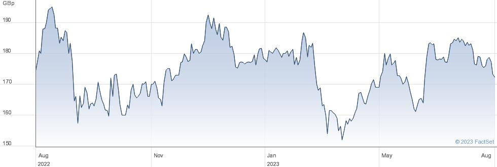 APAX GLB performance chart