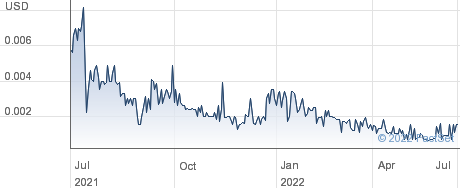 Nutra Pharma Corp performance chart