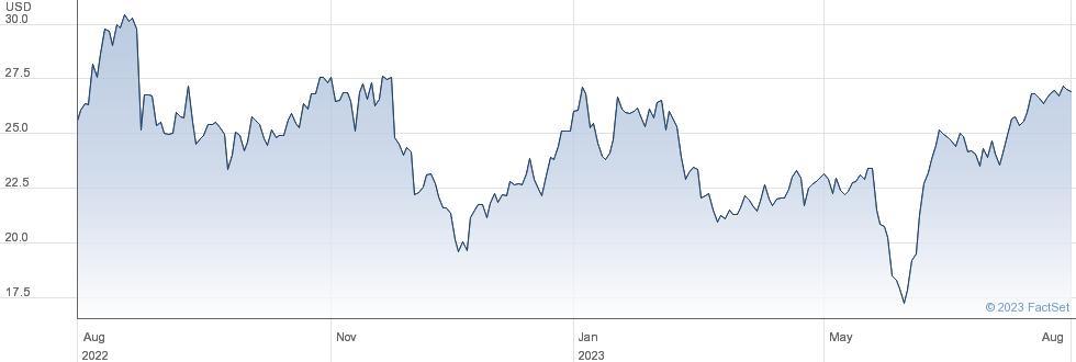 Caleres Inc performance chart
