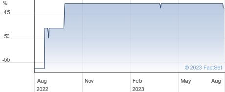 DOWN. 4 DP67 performance chart