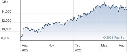 PADDY PWR BET performance chart