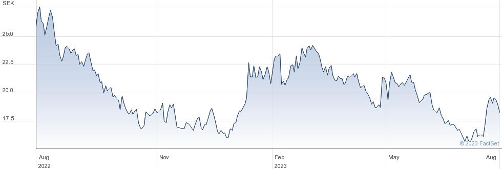 Tobii AB performance chart