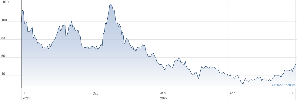 Apollo Medical Holdings Inc performance chart
