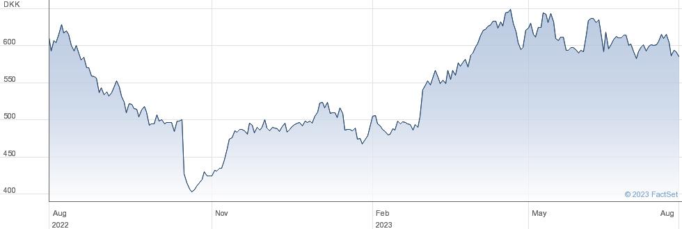 Royal Unibrew A/S performance chart