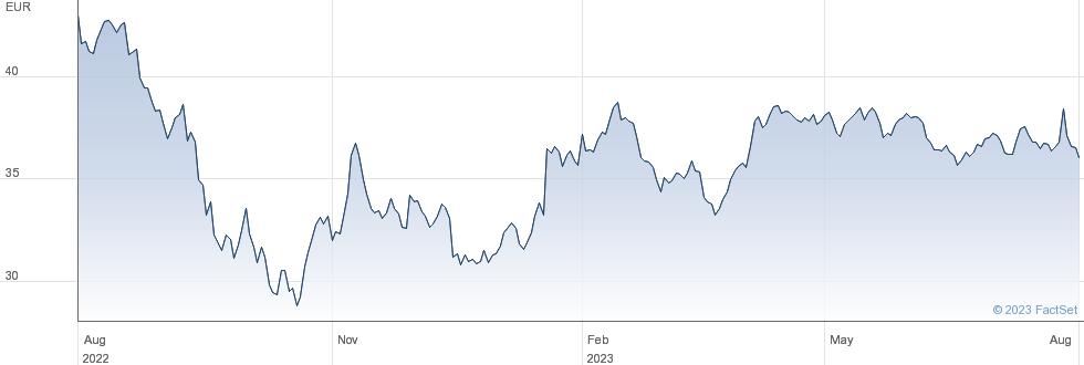 Cellnex Telecom SA performance chart