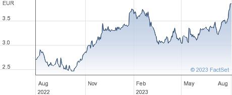 Talgo SA performance chart