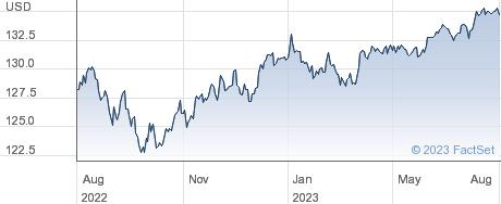 PIM USHY USD AC performance chart
