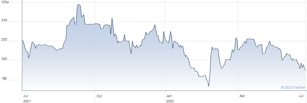 GATELEY HLDGS performance chart