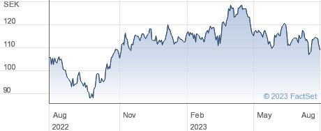 Hexpol AB performance chart