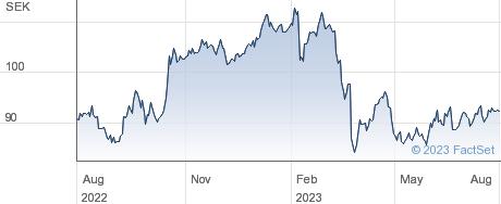 Svenska Handelsbanken AB performance chart