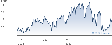 Apple Hospitality REIT Inc performance chart