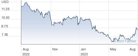 Kearny Financial Corp performance chart