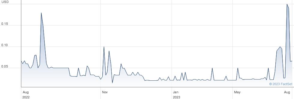 Jupai Holdings Ltd performance chart