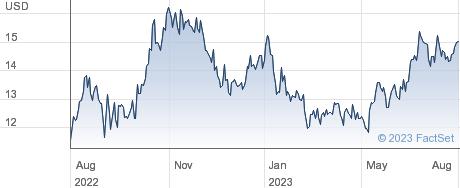 Ooma Inc performance chart