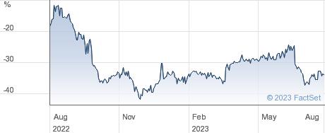 SCHRODER EUR.R performance chart