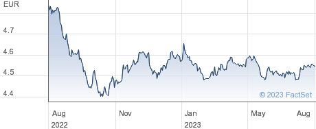 IS CP ESG performance chart
