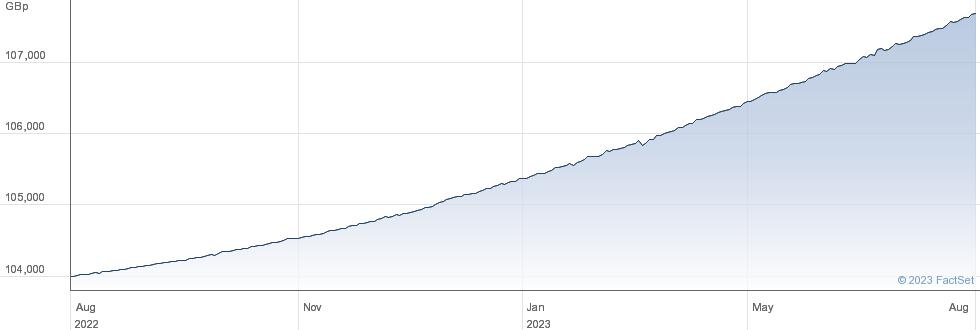 SMART CASH performance chart