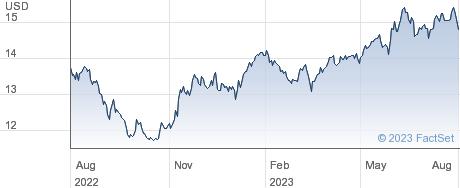 XNIKKEI400 performance chart