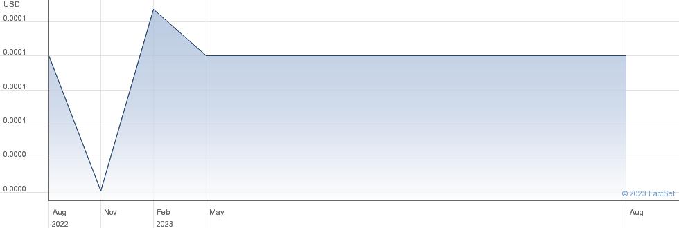 WGE Holdings Corp performance chart