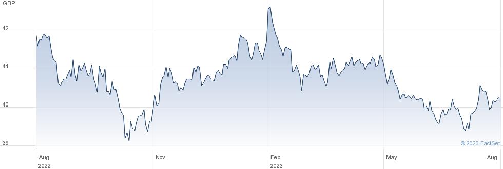 VANGUARDEURCORP performance chart