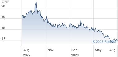 Vanguard Funds plc Share Price (VUTY) Treasury Bond USD UCITS (GBP