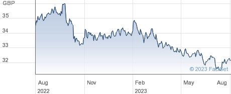 VANGUARDUSDEM performance chart