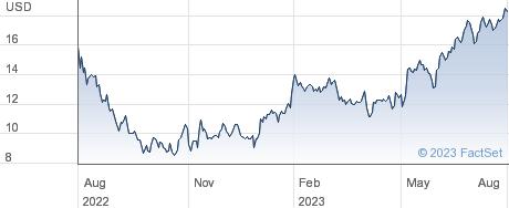 JELD-WEN Holding Inc performance chart