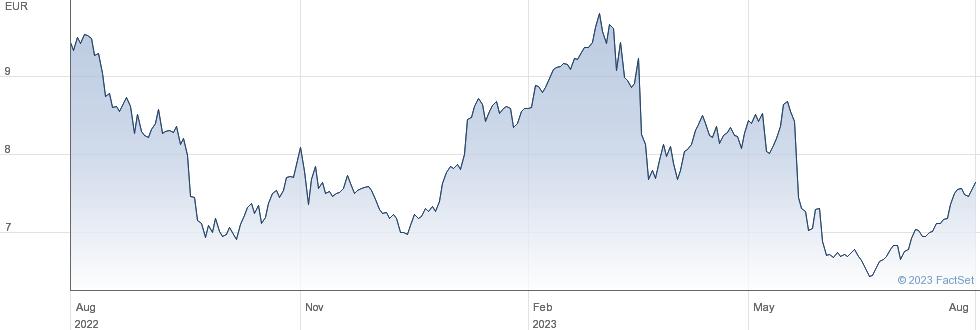 Deutsche Pfandbriefbank AG performance chart