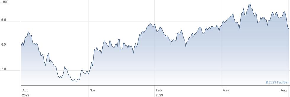 IS MSCI JPN SRI performance chart