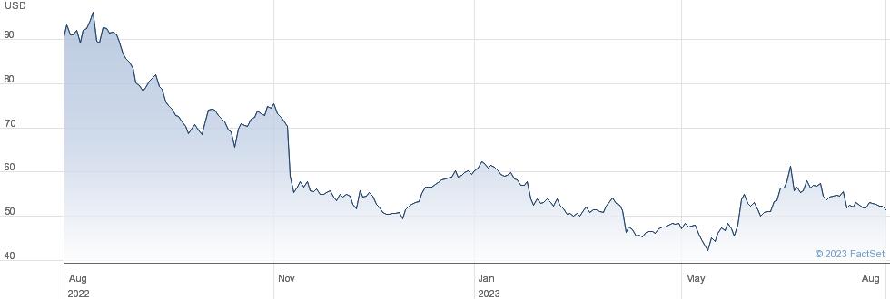 Lumentum Holdings Inc performance chart