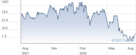 Lindblad Expeditions Holdings Inc performance chart