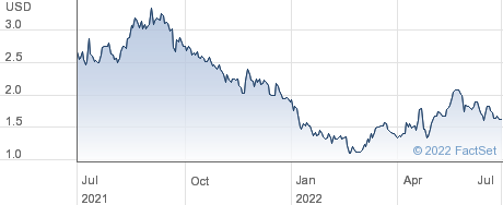 Obseva SA performance chart