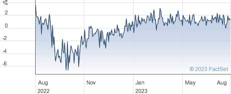 JPMORG.GBL.G&I performance chart