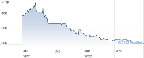 FARON PHARMA performance chart