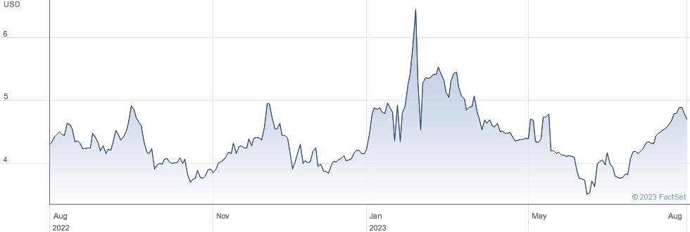 Comstock Holding Companies Inc performance chart