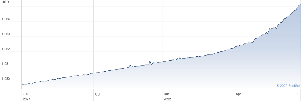 SMART CASH ETF performance chart