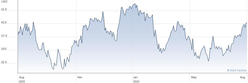 AdvanSix Inc performance chart