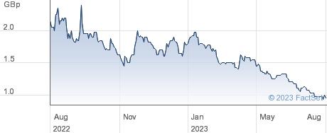 ARMADALE CAP. performance chart