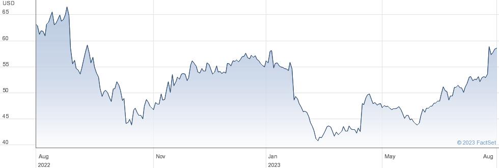 LivaNova PLC performance chart